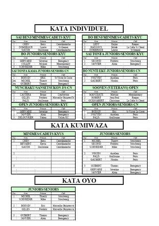 résultats de la coupe Kobudo 2009